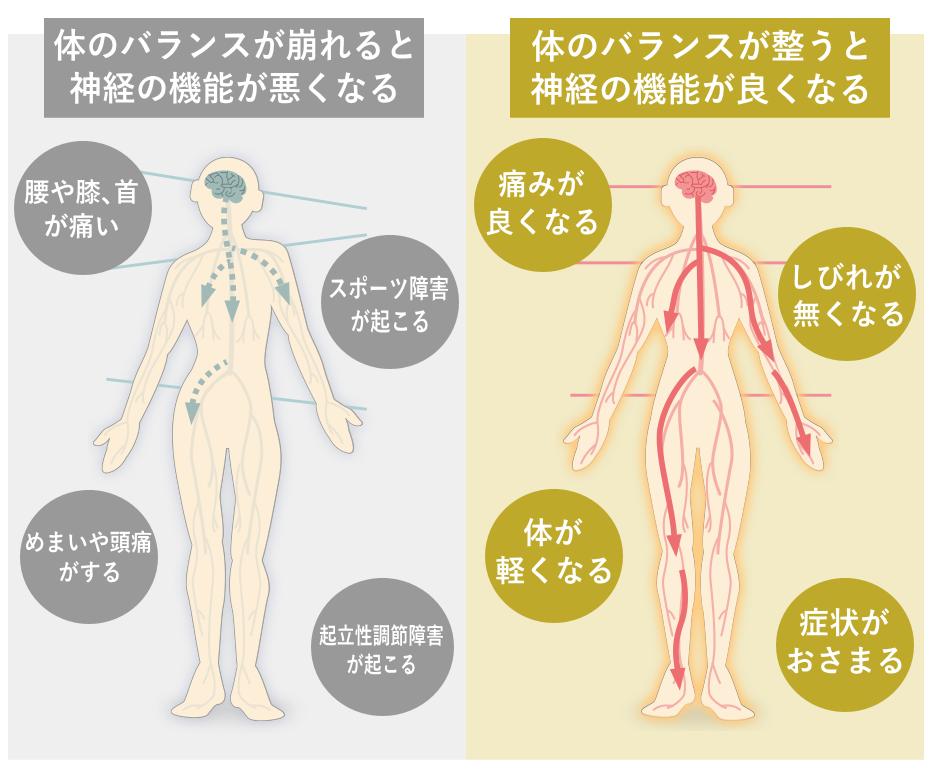 松戸市の腰痛整体で選ばれる理由1